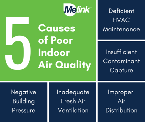 5 causes of Poor IAQ