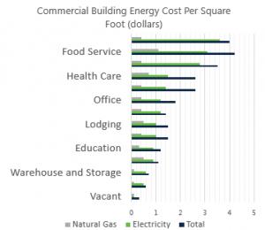 Cafeteria Energy Consumption