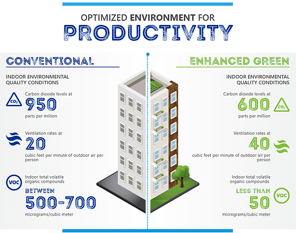 Office Building Productivity Related to Indoor Air Quality
