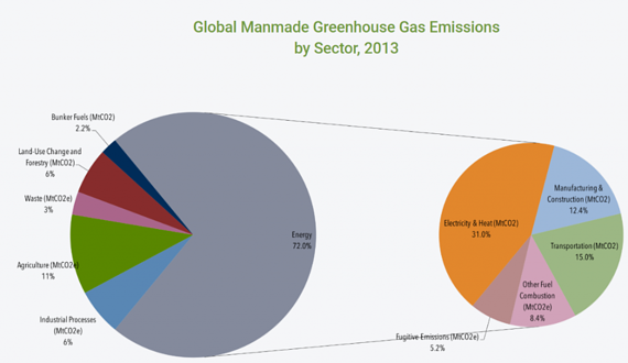 Chart of Global Manmade Greenhouse Gas Emissions
