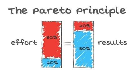 The Pareto Principle or the 80/20 Rule