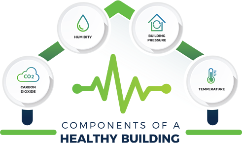 Components of building health