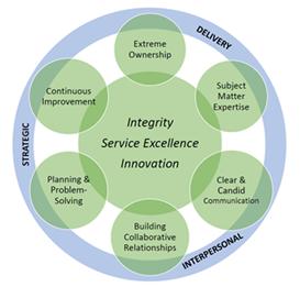 Melink Core Competencies