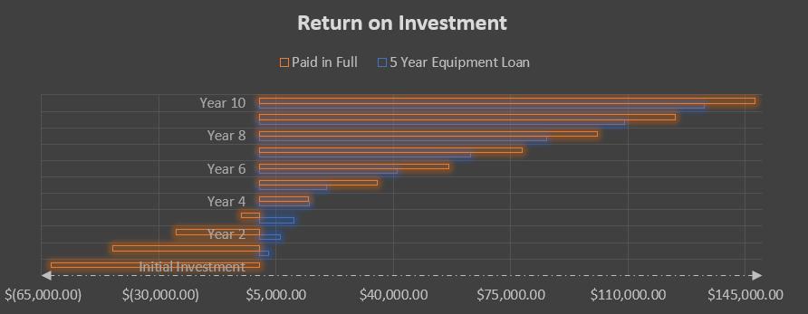 Intelli-Hood Return on Investment