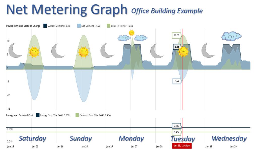 Net Metering in Office Building