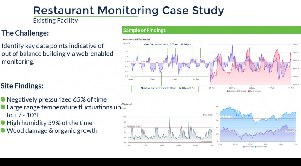 Restaurant Ventilation Case Study Example