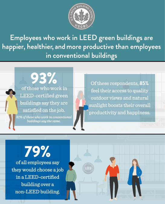 LEED Building infographic from U.S. Green Building Council